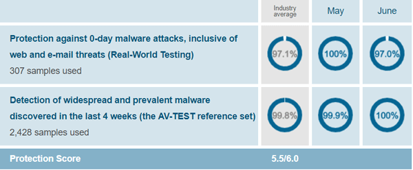 Avast Free Antivirus Protection Test