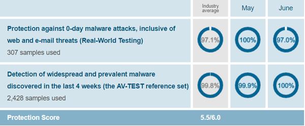 Avast Free Antivirus Protection Test