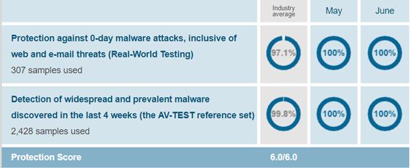 Windows Defender Protection Test